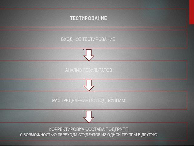 ТЕСТИРОВАНИЕ ВХОДНОЕ ТЕСТИРОВАНИЕ АНАЛИЗ РЕЗУЛЬТАТОВ РАСПРЕДЕЛЕНИЕ ПО ПОДГРУП...