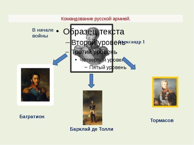 Командование русской армией. Александр 1 В начале войны Багратион Барклай де...