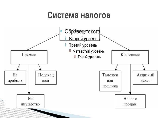 Система налогов