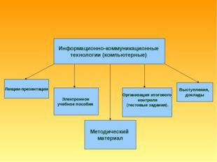 Информационно-коммуникационные технологии (компьютерные) Лекции-презентации Э