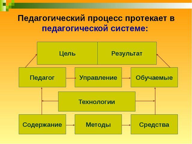 Педагогический процесс протекает в педагогической системе: Цель Результат Пед...