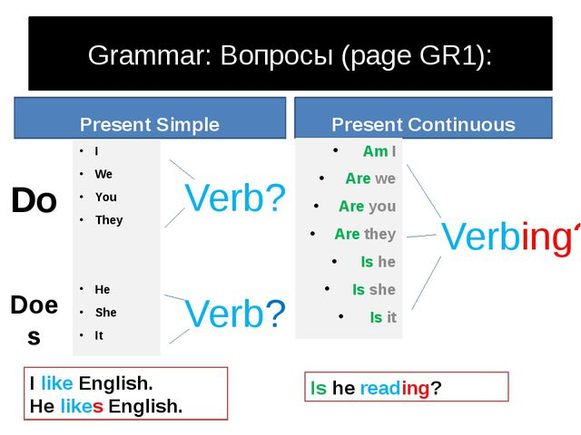 Grammar: Вопросы (page GR1): Present Simple I We You They He She It Present C...