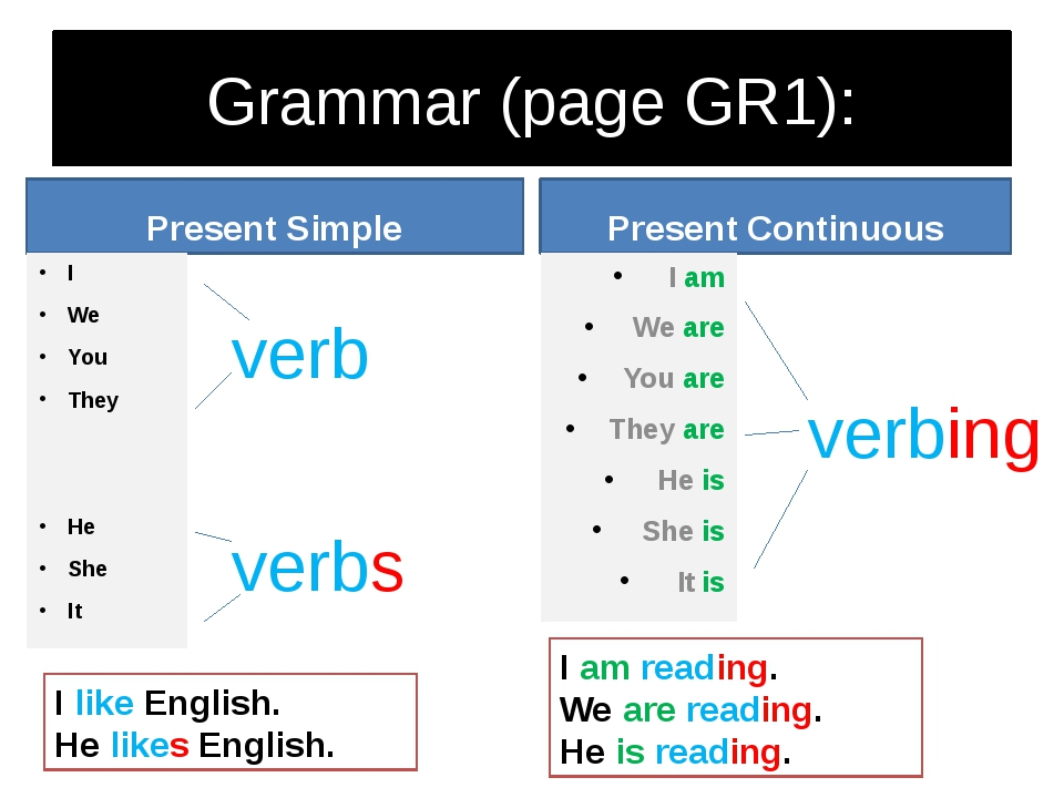 Grammar (page GR1): Present Simple I We You They He She It Present Continuous...