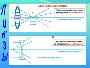 F Фокус линзы Главная оптическая ось Собирающая линза F Р Главная оптическая