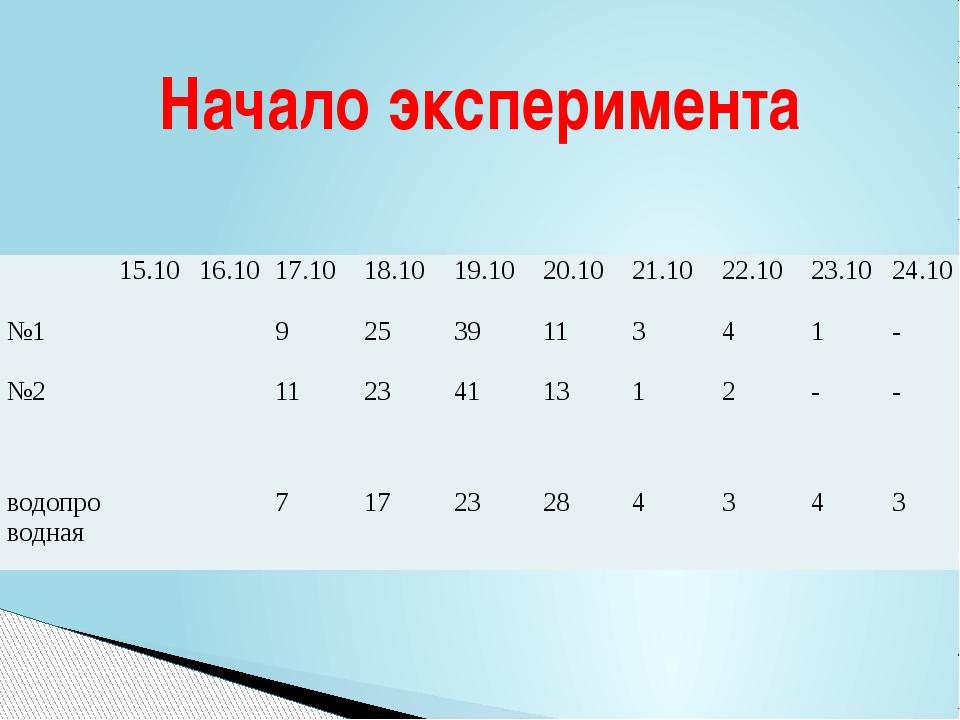 Начало эксперимента 15.10 16.10 17.10 18.10 19.10 20.10 21.10 22.10 23.10 24....