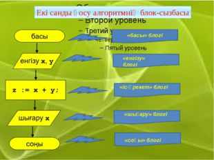 Екі санды қосу алгоритмнің блок-сызбасы «басы» блогі «енгізу» блогі «іс-әрек