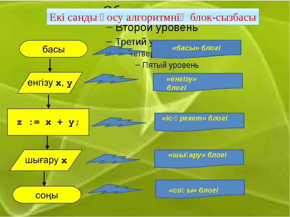 Екі санды қосу алгоритмнің блок-сызбасы «басы» блогі «енгізу» блогі «іс-әрек...