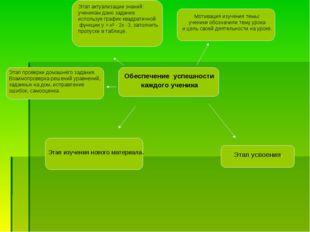 Обеспечение успешности каждого ученика Этап актуализации знаний: ученикам дан
