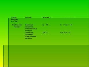 График функции у= х2-2х-3 функцияЗначения х……………………. Изображение графика