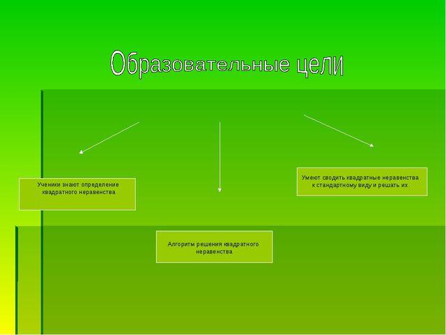 Ученики знают определение квадратного неравенства Алгоритм решения квадратног...