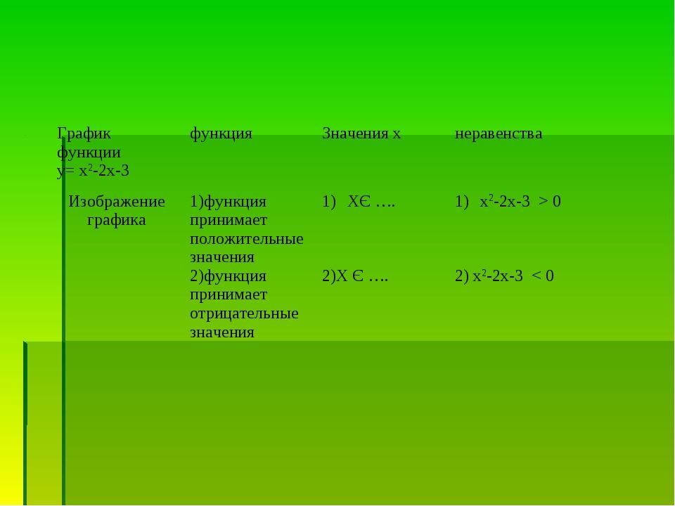 График функции у= х2-2х-3 функцияЗначения хнеравенства Изображение графика...