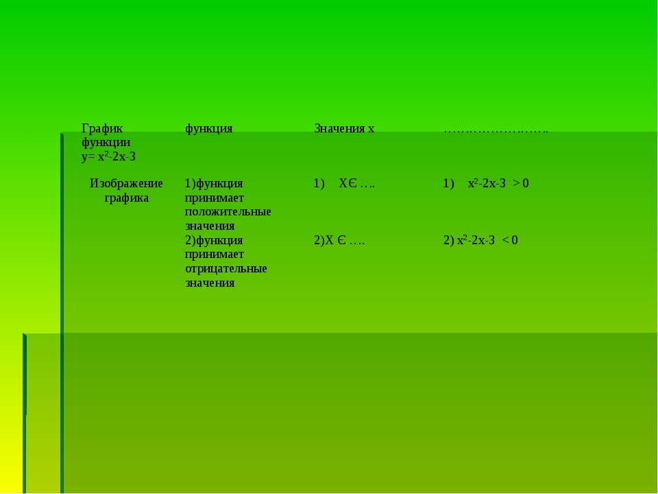 График функции у= х2-2х-3 функцияЗначения х……………………. Изображение графика...