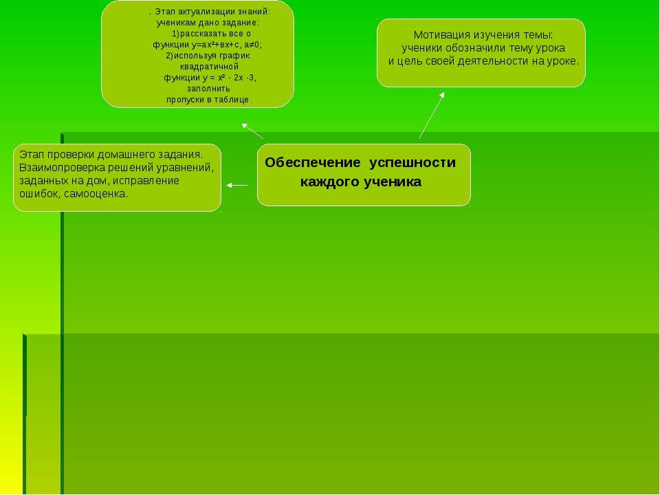 Обеспечение успешности каждого ученика . Этап актуализации знаний: ученикам д...
