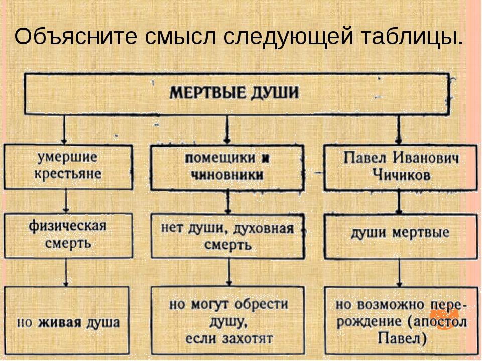 Объясните смысл следующей таблицы.