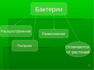 * Бактерии Отличаются от растений Распространение Питание Размножение