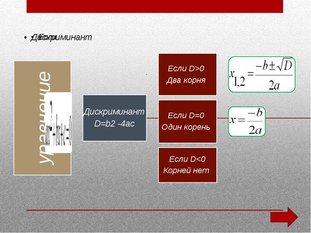 х2 – 6х + 9 = 0, D = (-6)2 - 4∙9 = 0, х = 6 : 2 = 3.