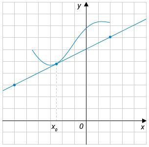 http://ege.yandex.ru/media/15_math_IV_8.png