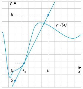 http://ege.yandex.ru/media/math_I_8_5.png
