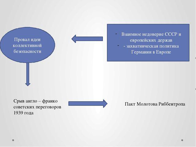 Взаимное недоверие СССР и европейских держав - захватническая политика Герман...