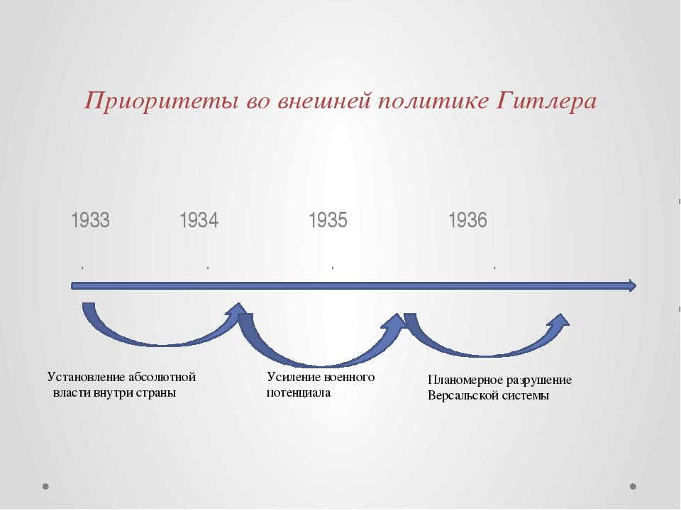 Приоритеты во внешней политике Гитлера 1933 1934 1935 1936 . . . . Установлен...