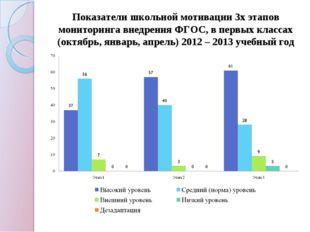 Показатели школьной мотивации 3х этапов мониторинга внедрения ФГОС, в первых