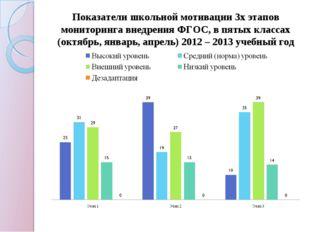 Показатели школьной мотивации 3х этапов мониторинга внедрения ФГОС, в пятых к