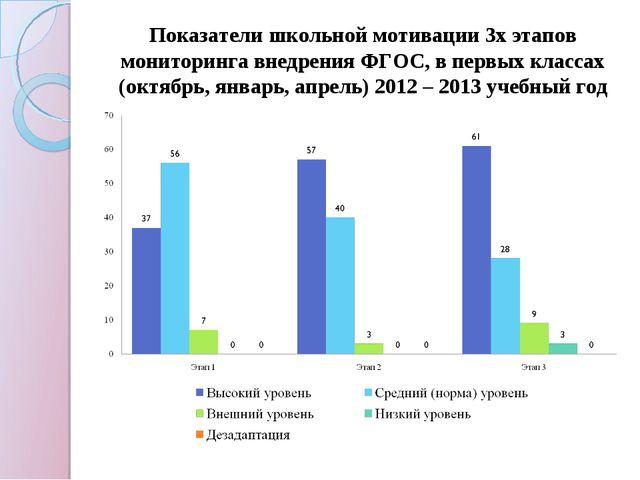 Показатели школьной мотивации 3х этапов мониторинга внедрения ФГОС, в первых...