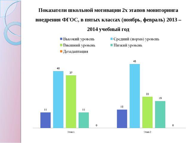 Показатели школьной мотивации 2х этапов мониторинга внедрения ФГОС, в пятых к...