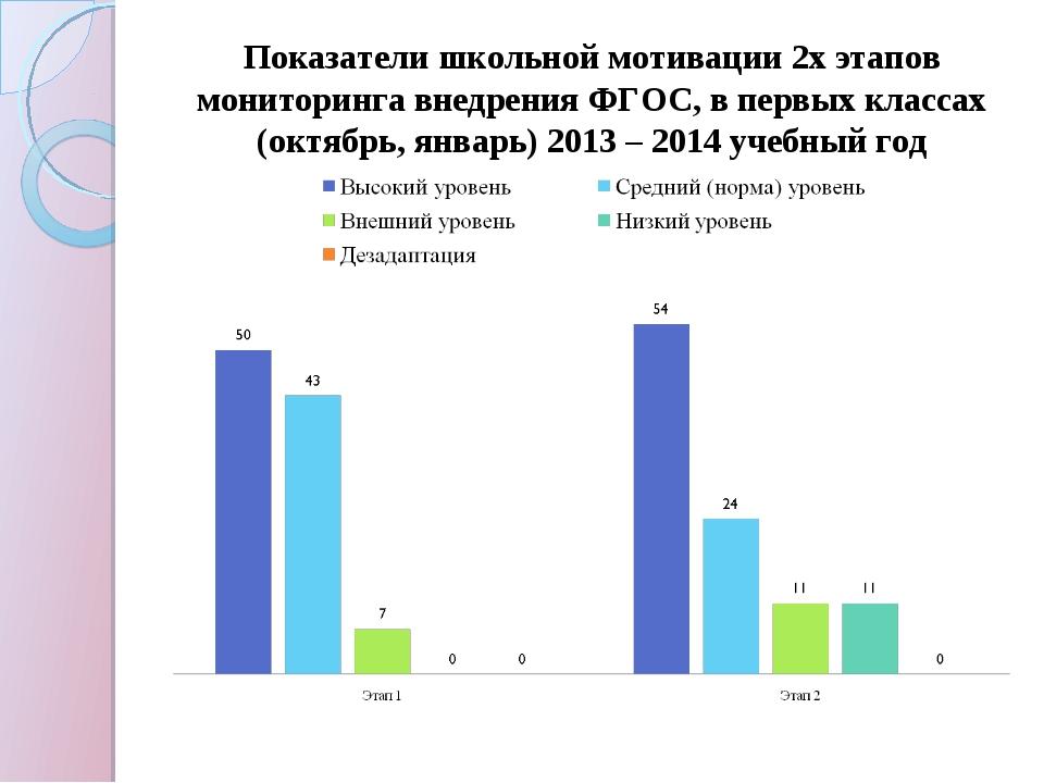 Показатели школьной мотивации 2х этапов мониторинга внедрения ФГОС, в первых...