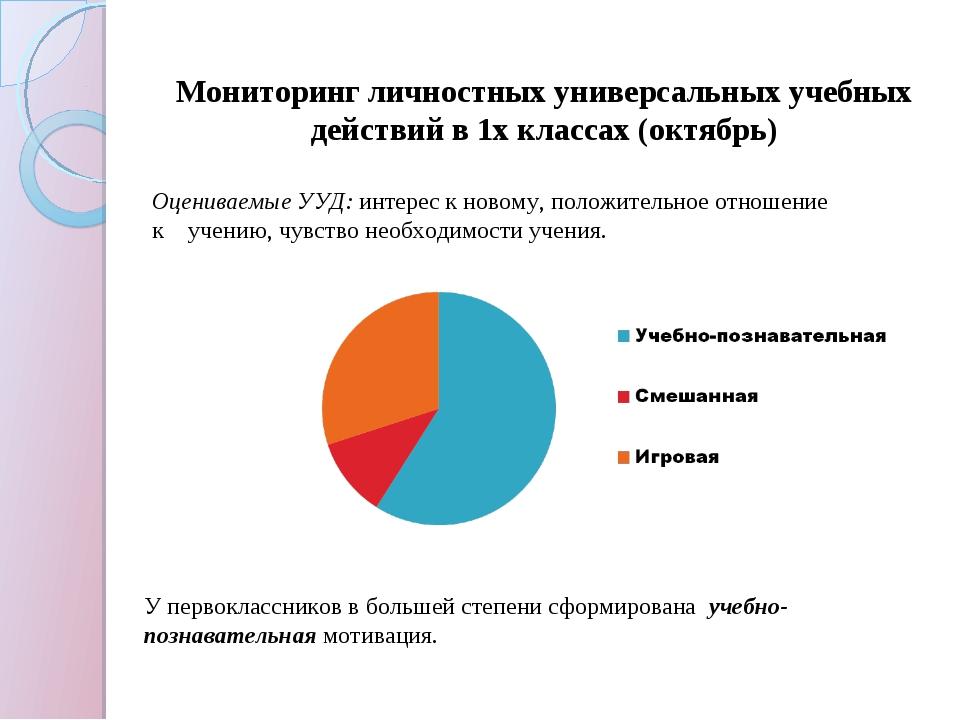 Мониторинг личностных универсальных учебных действий в 1х классах (октябрь) О...