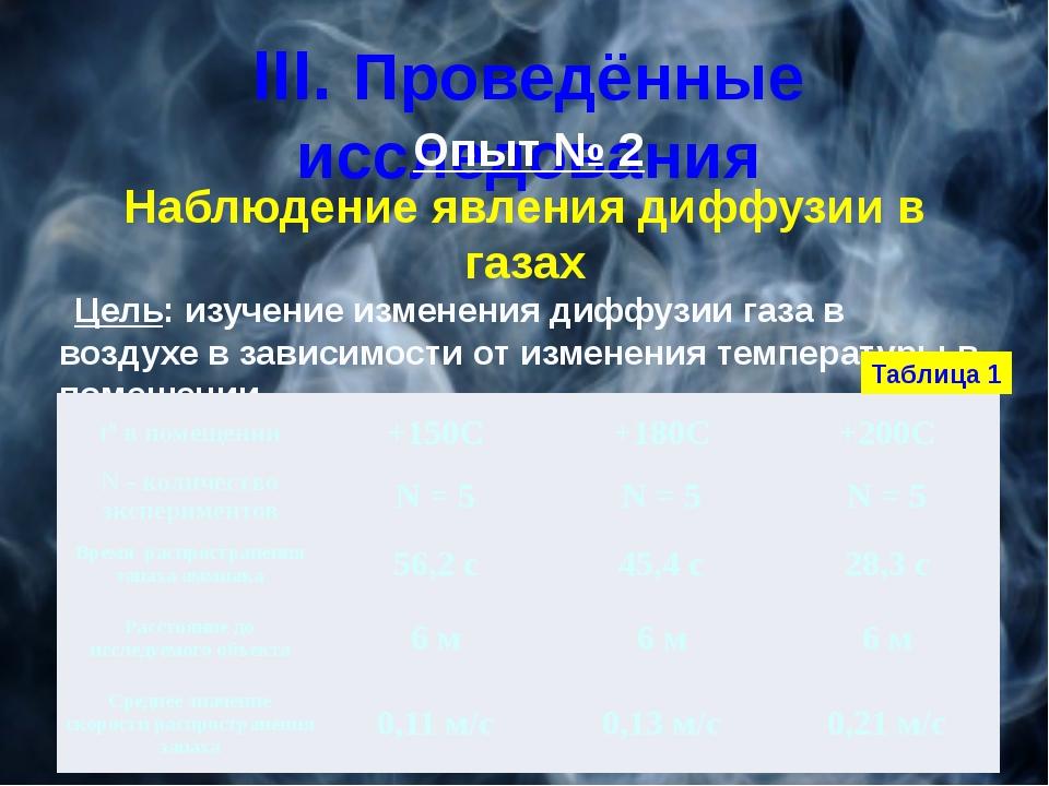III. Проведённые исследования Опыт № 2 Наблюдение явления диффузии в газах Це...