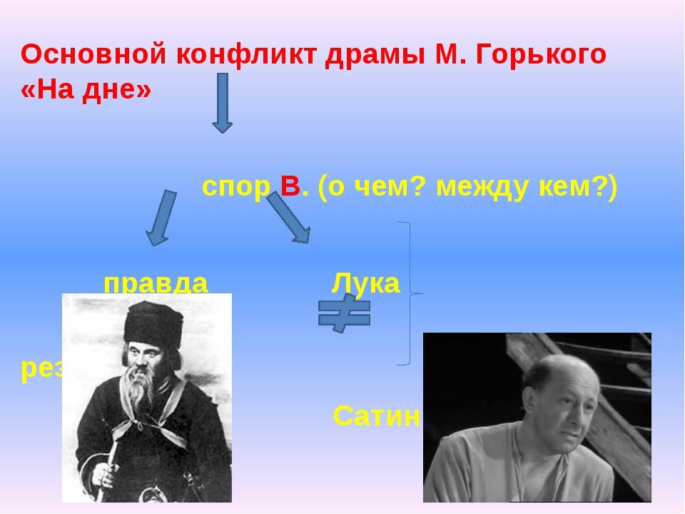 Основной конфликт драмы М. Горького «На дне» спор В. (о чем? между кем?) прав...