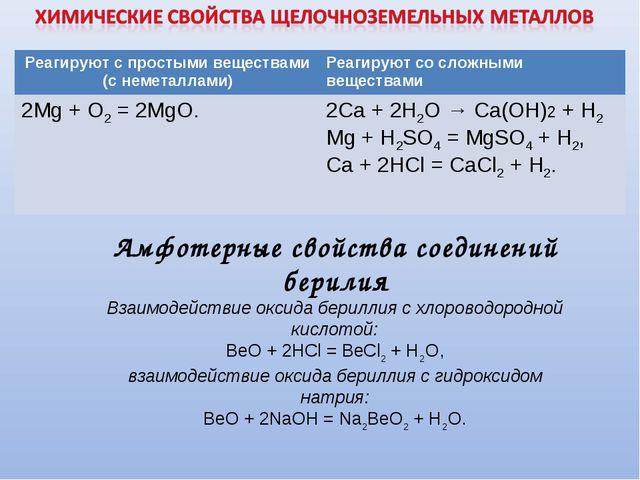 . Амфотерные свойства соединений берилия Взаимодействие оксида бериллия схло...