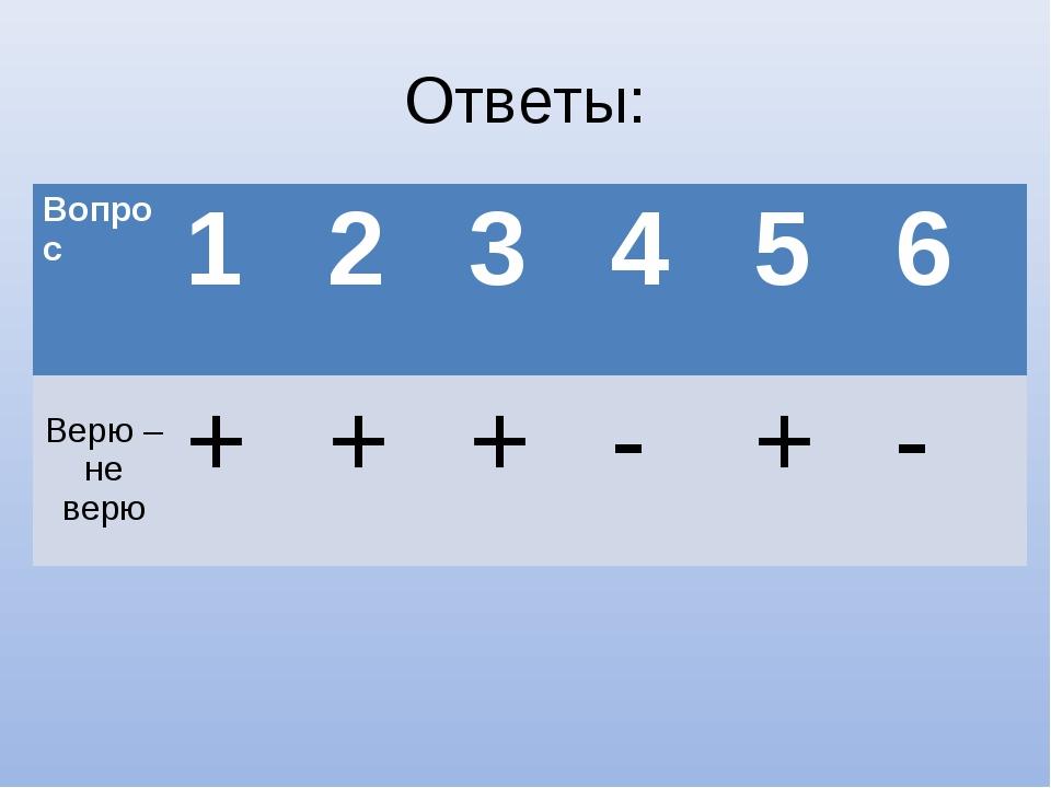 Ответы: Вопрос123456 Верю – не верю+++-+-