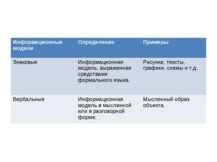 Информационные моделиОпределениеПримеры ЗнаковыеИнформационная модель, выр