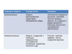 Знаковые моделиОпределение Примеры КомпьютерныеМодель, реализованная средс
