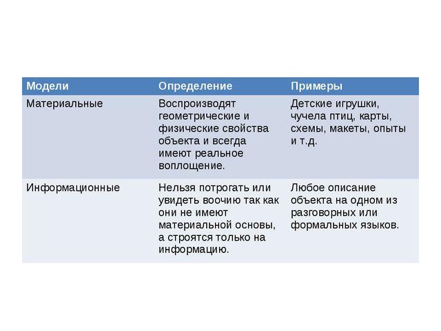 МоделиОпределениеПримеры МатериальныеВоспроизводят геометрические и физиче...