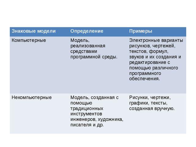 Знаковые моделиОпределение Примеры КомпьютерныеМодель, реализованная средс...