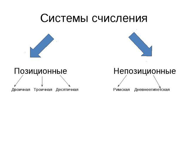 Системы счисления Позиционные Непозиционные Двоичная Троичная Десятичная Римс...
