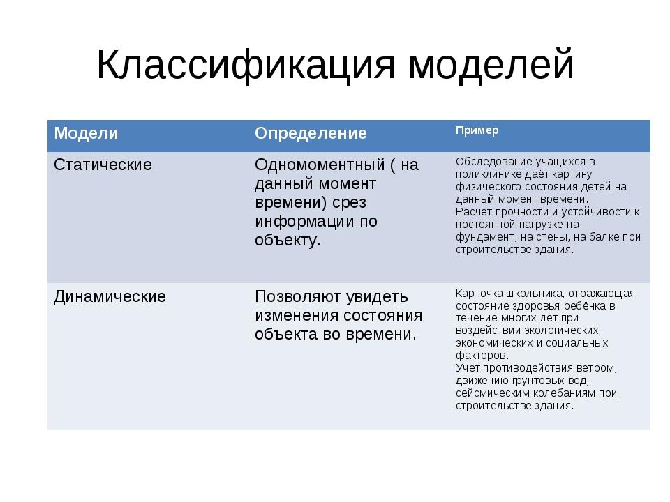 Классификация моделей МоделиОпределениеПример СтатическиеОдномоментный ( н...