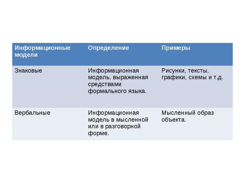 Информационные моделиОпределениеПримеры ЗнаковыеИнформационная модель, выр...