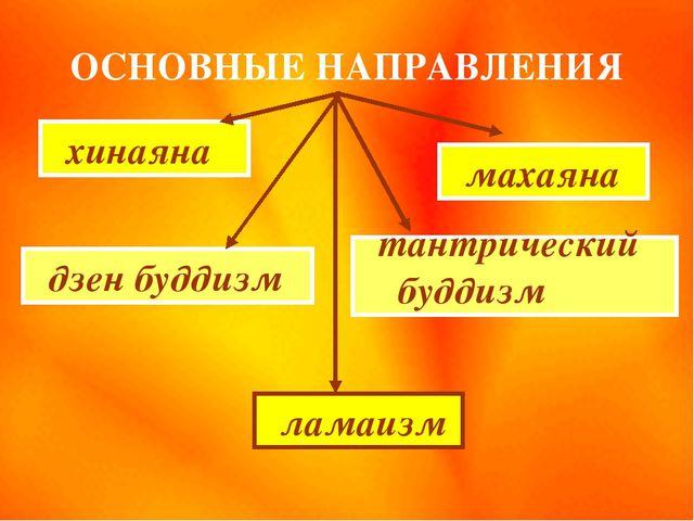 ОСНОВНЫЕ НАПРАВЛЕНИЯ хинаяна дзен буддизм тантрический буддизм ламаизм махаяна