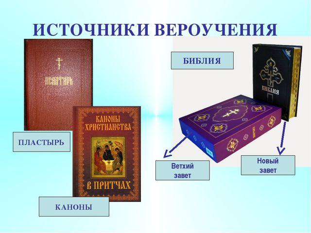 ИСТОЧНИКИ ВЕРОУЧЕНИЯ БИБЛИЯ Новый завет Ветхий завет ПЛАСТЫРЬ КАНОНЫ