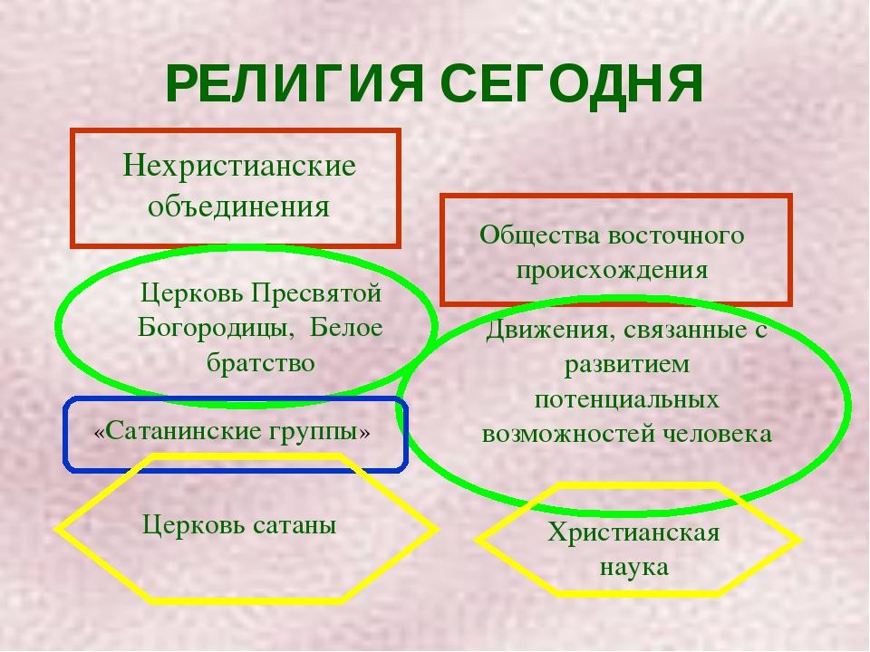 РЕЛИГИЯ СЕГОДНЯ Нехристианские объединения Церковь Пресвятой Богородицы, Бело...