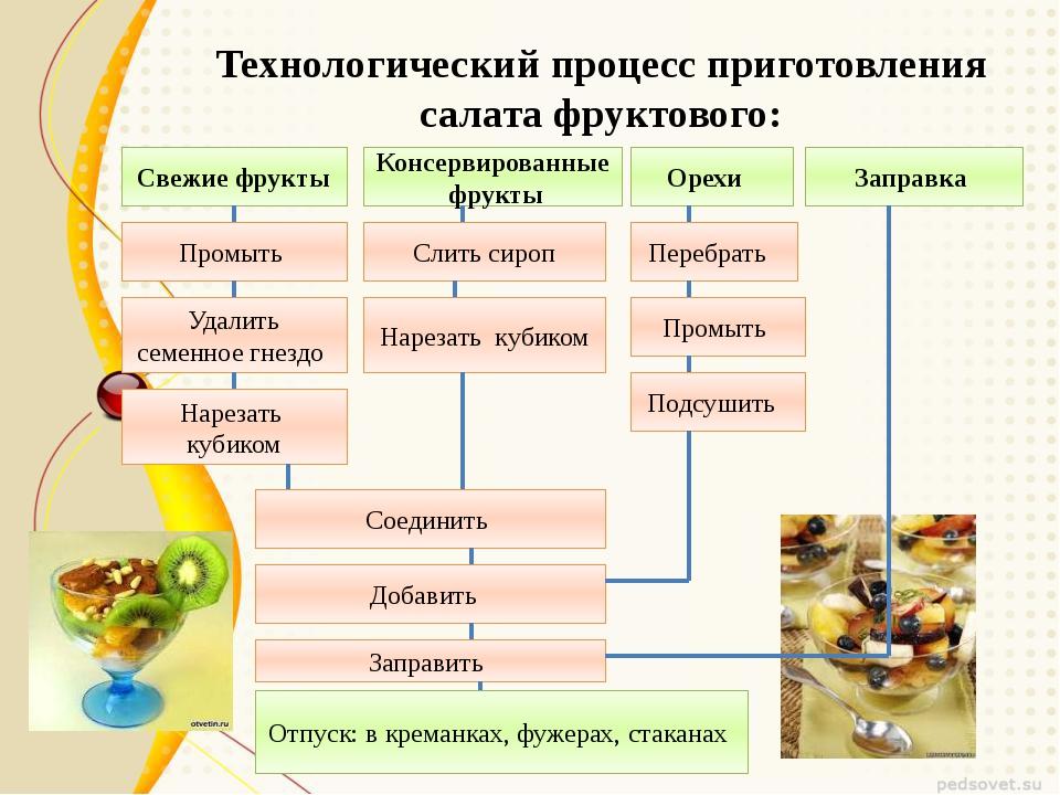 Технологический процесс приготовления салата фруктового: