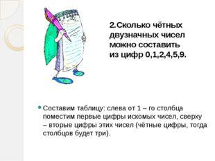 2.Сколько чётных двузначных чисел можно составить из цифр 0,1,2,4,5,9.  Сост