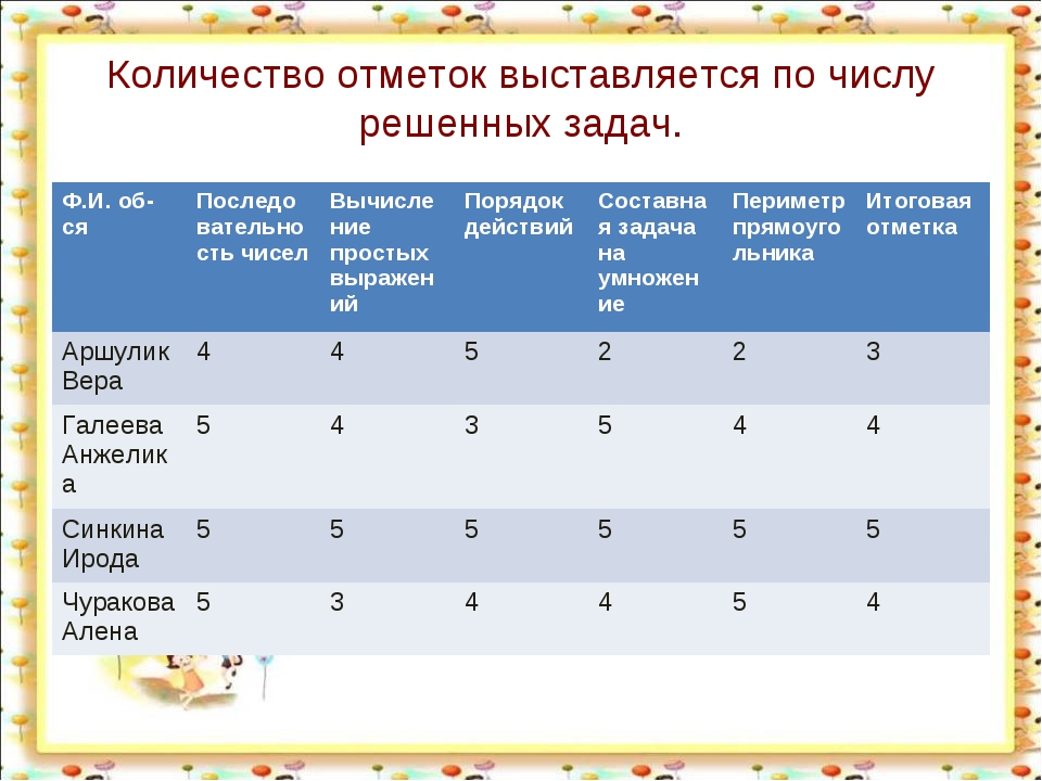 Количество отметок выставляется по числу решенных задач. Ф.И. об-сяПоследова...