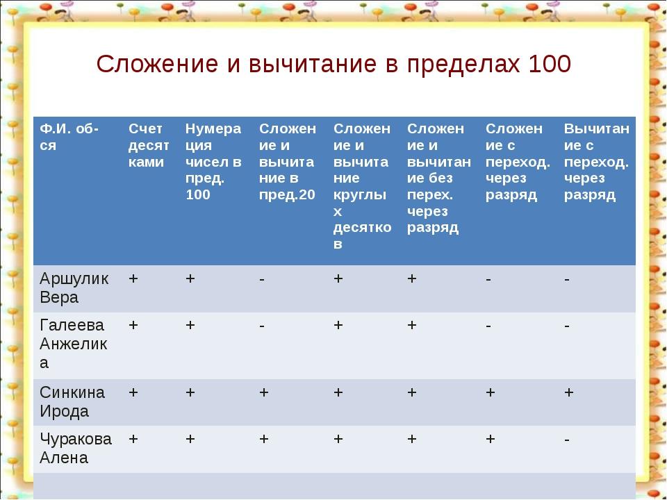 Сложение и вычитание в пределах 100 Ф.И. об-сяСчет десяткамиНумерация чисел...