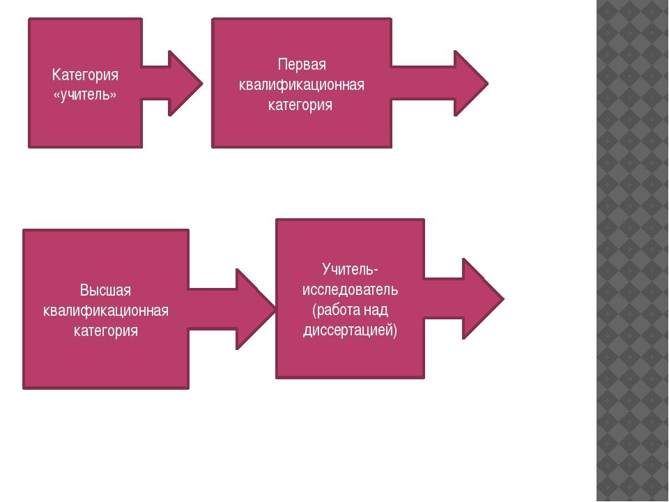 Категория «учитель» Первая квалификационная категория Высшая квалификационная...
