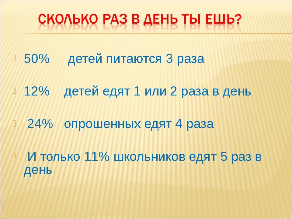 50% детей питаются 3 раза 12% детей едят 1 или 2 раза в день 24% опрошенных е...